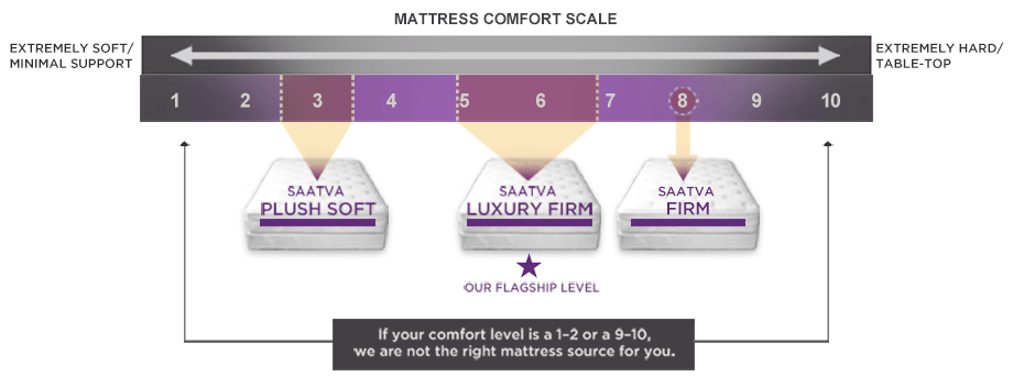 Saatva Mattress Reviews with images · SaatvaMattress